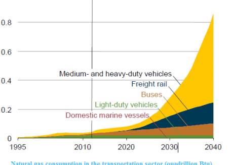 forecast cng vehicles